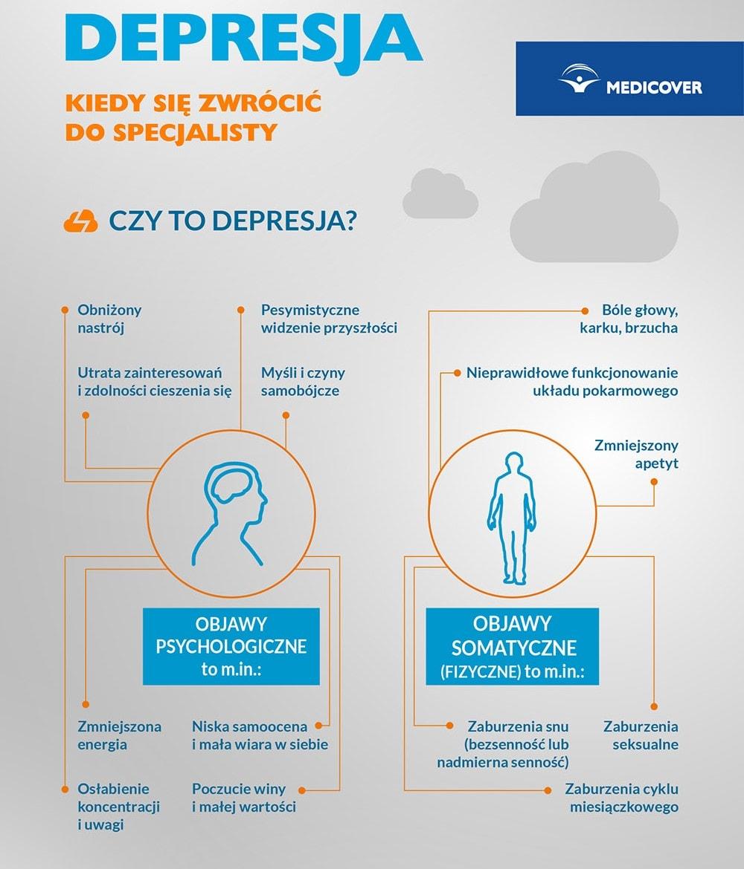 Osoby zdepresją powinny skorzystać zopieki specjalisty