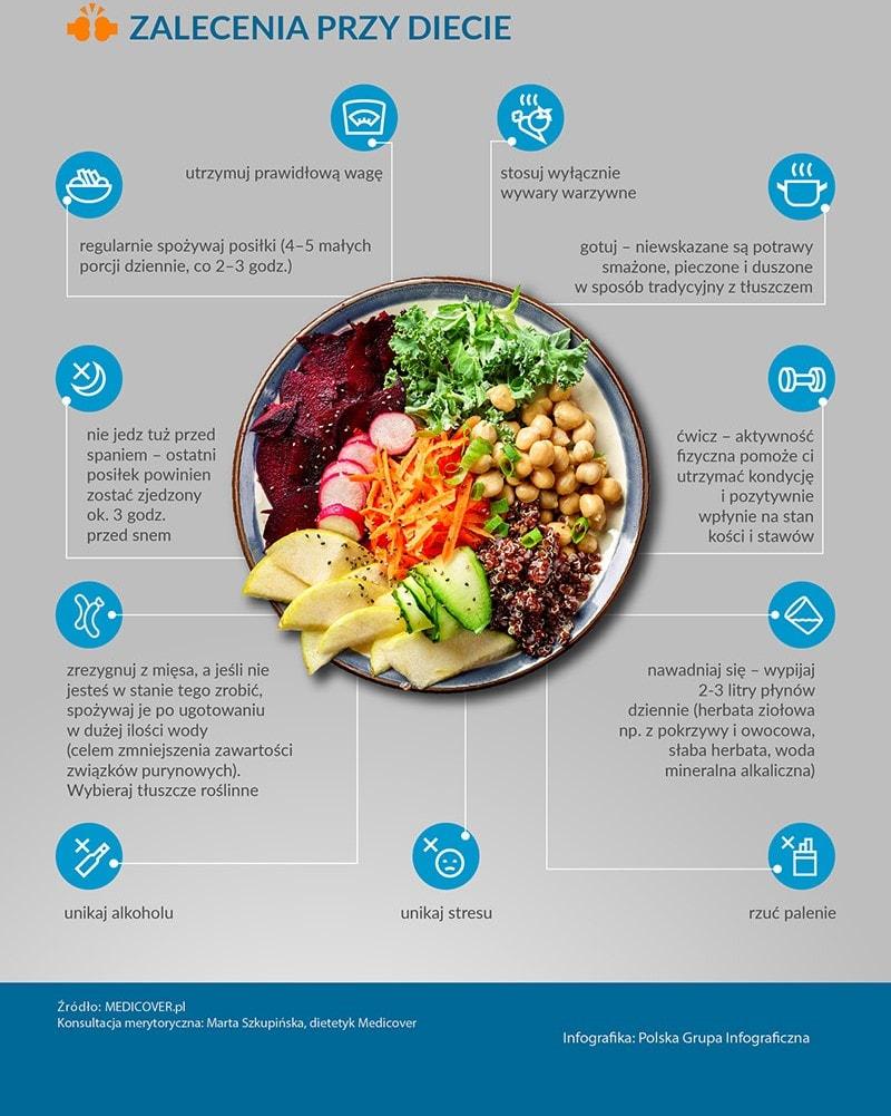 Zalecenia przy diecie - Dna moczanowa