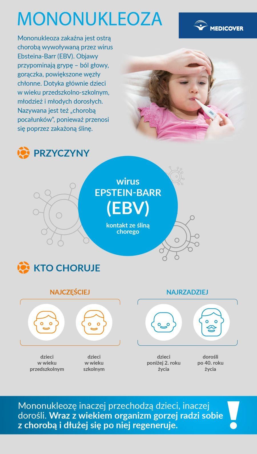 Mononukleoza ustarszych dzieci występuje częściej niż udorosłych