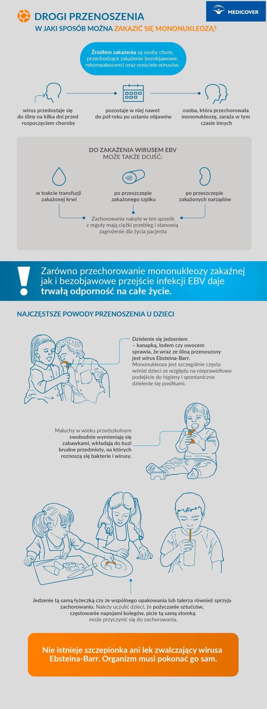 Mononukleoza - zarażenie