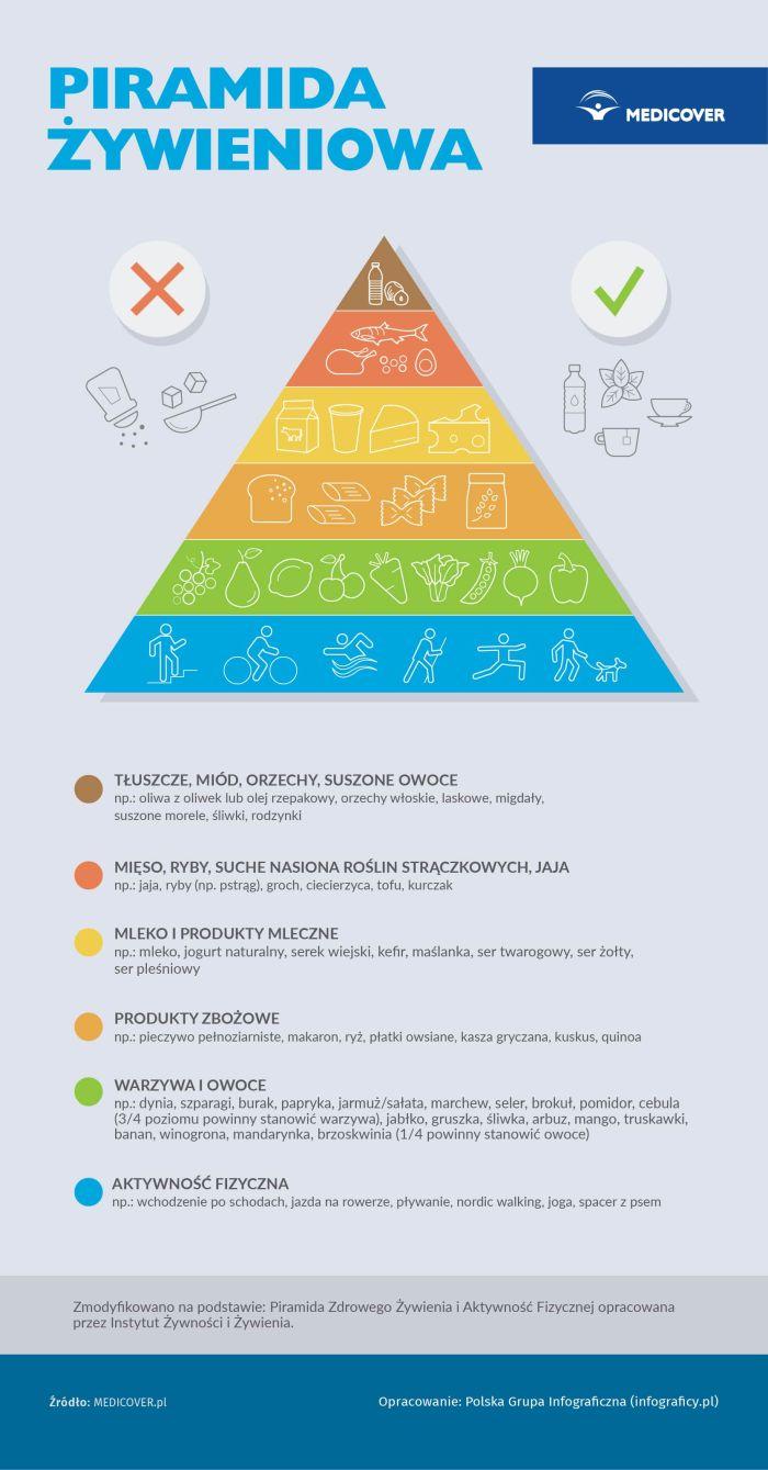 Piramida Zdrowego Żywienia iAktywności Fizycznej