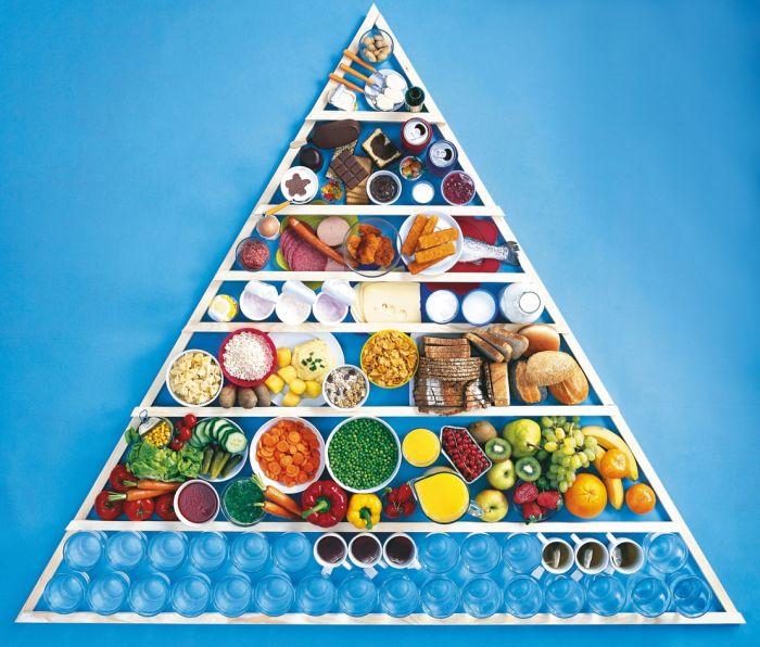 Piramida zdrowego żywienia wskazuje których pokarmów wdiecie powinno być najwięcej