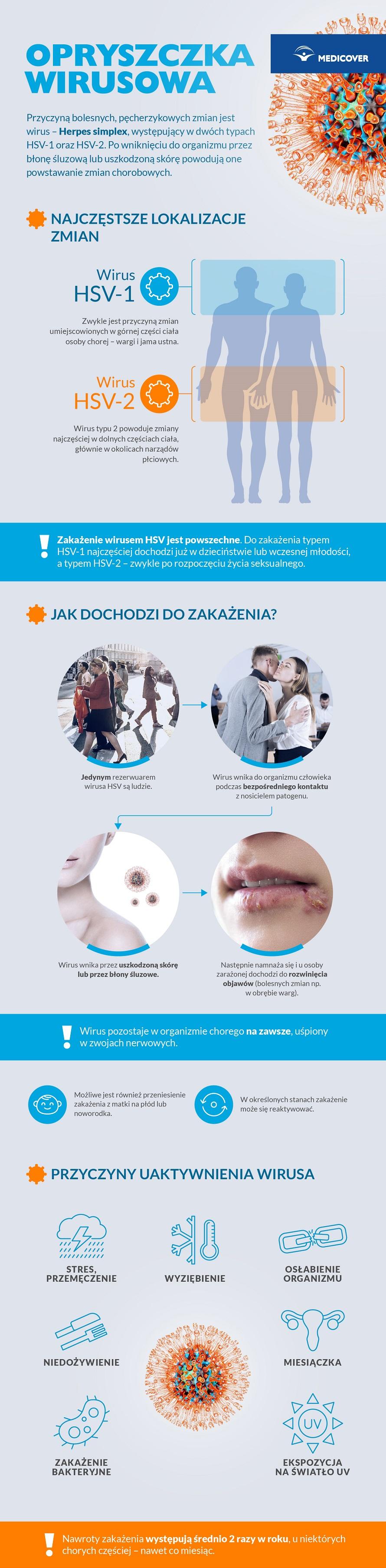 Wirus opryszczki objawy.