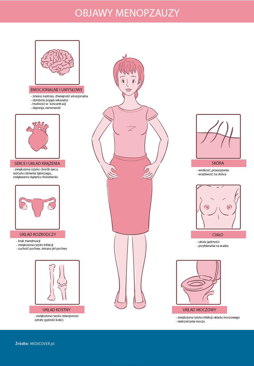 Menopauza objawy.